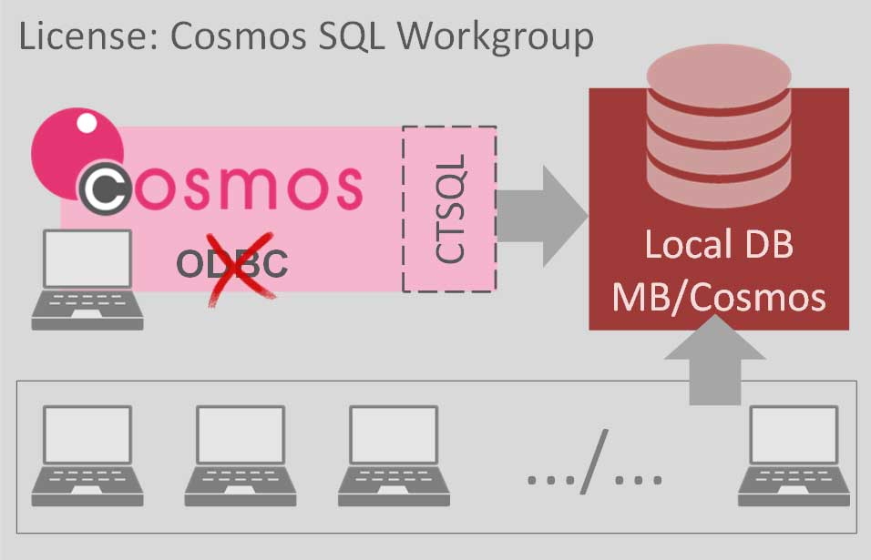 Cosmos SQL Workgroup
